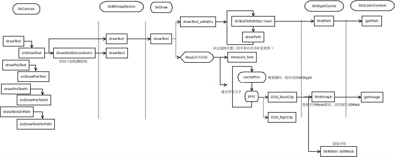 字体绘制基本流程