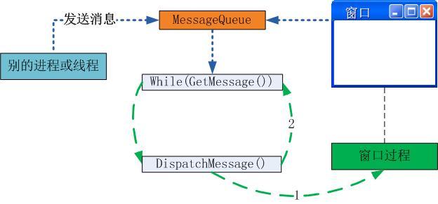 消息机制通信
