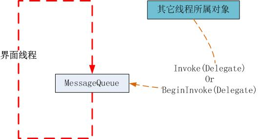 Invoke Or BeginInvoke