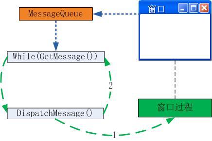 Windows GUI程序的消息循环