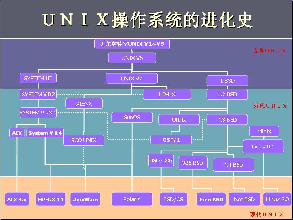 unix进化史